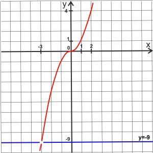 график кубическая парабола модуль