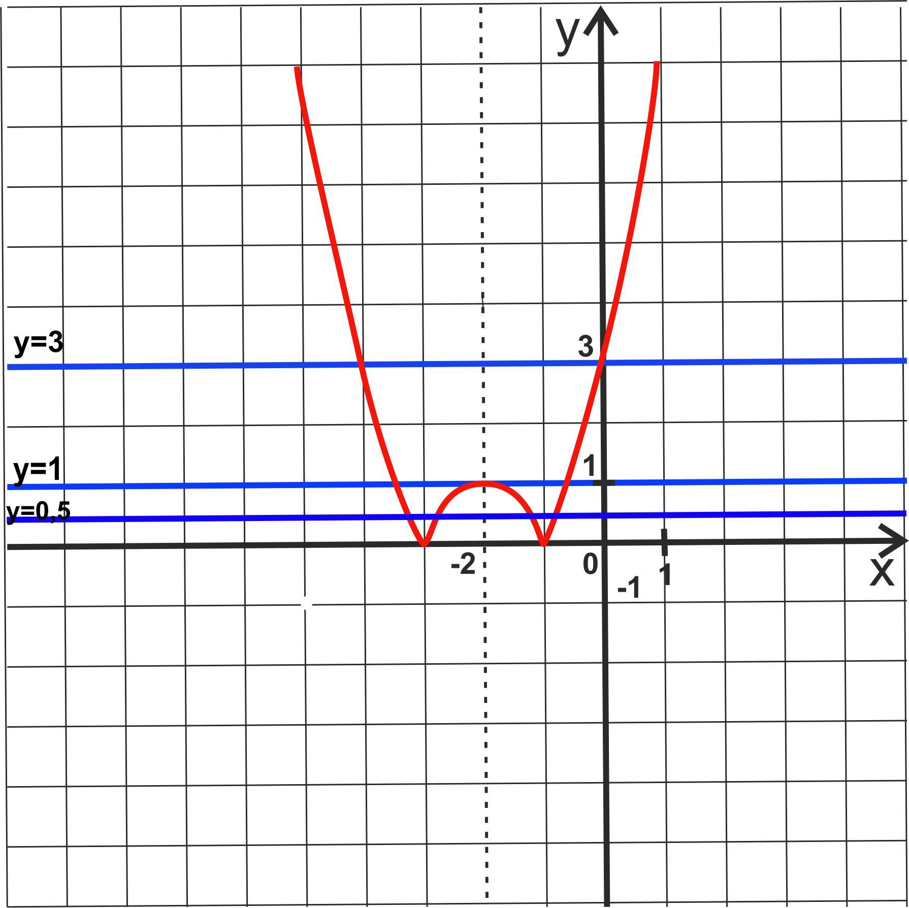 огэ математика 23 задание модуль