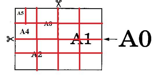 Сколько листов бумаги формата А5 получится при разрезании одного листа бумаги формата А0
