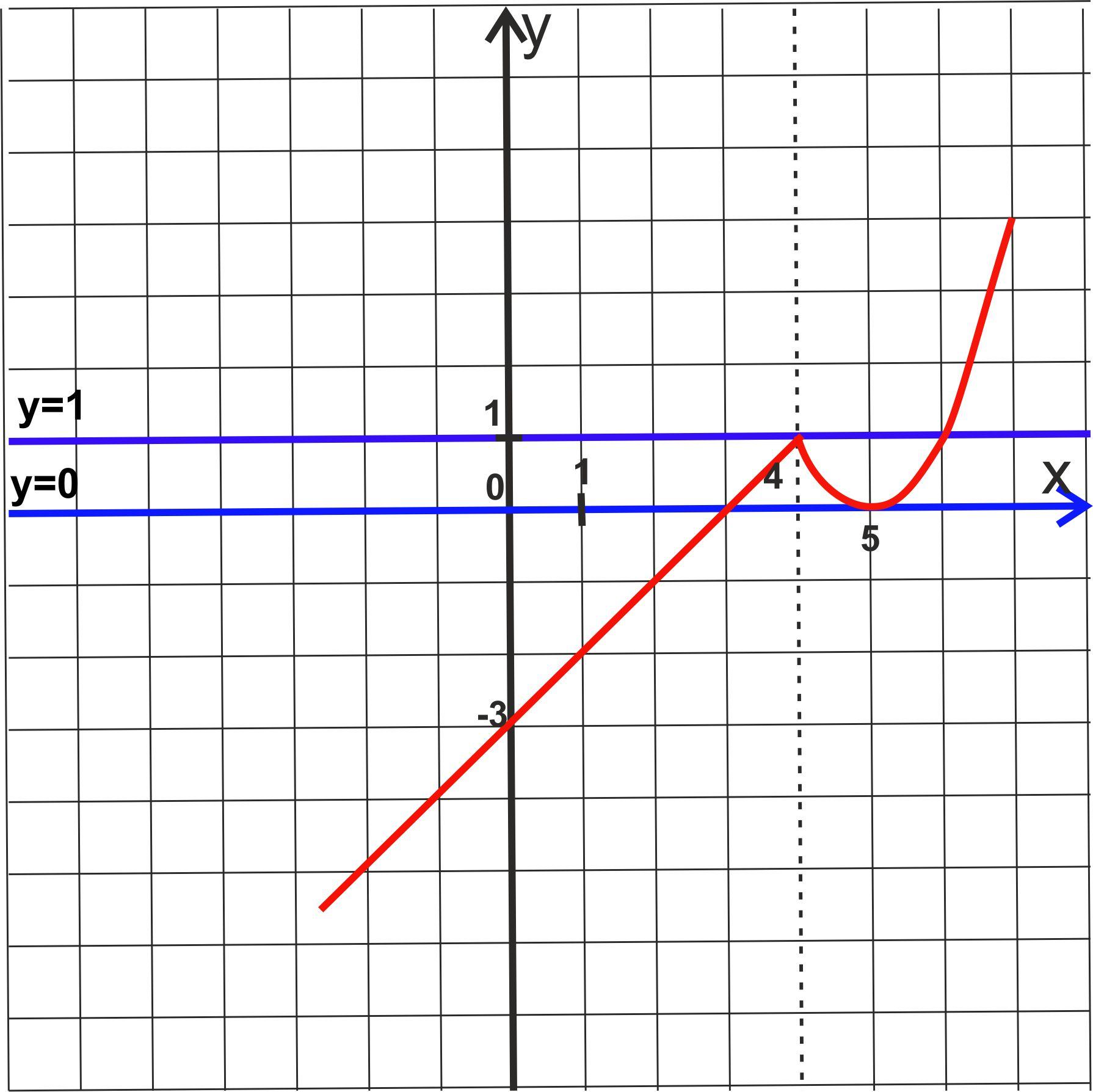 построить график функции 23.2 огэ